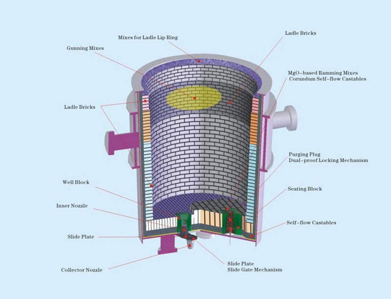Ladle Refractory Products solution